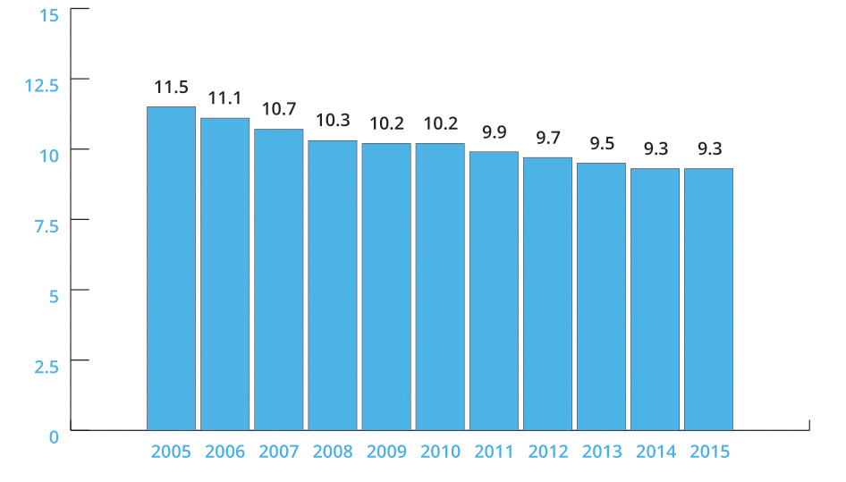 Fig. 1: Number of commercial bank branches per hundred thousand adults in Singapore
